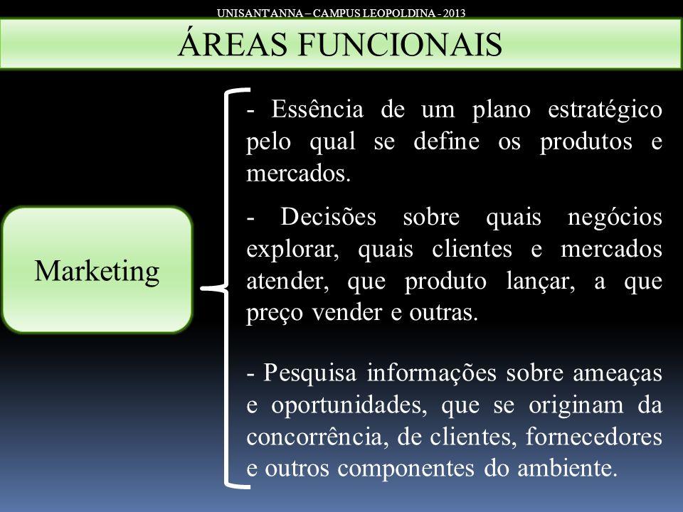 UNISANT'ANNA – CAMPUS LEOPOLDINA - 2013 Marketing - Essência de um plano estratégico pelo qual se define os produtos e mercados. - Decisões sobre quai