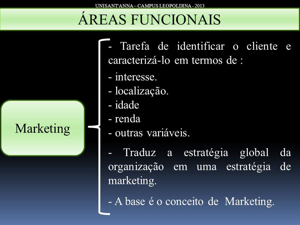 UNISANT'ANNA – CAMPUS LEOPOLDINA - 2013 Marketing - Tarefa de identificar o cliente e caracterizá-lo em termos de : - interesse. - localização. - idad