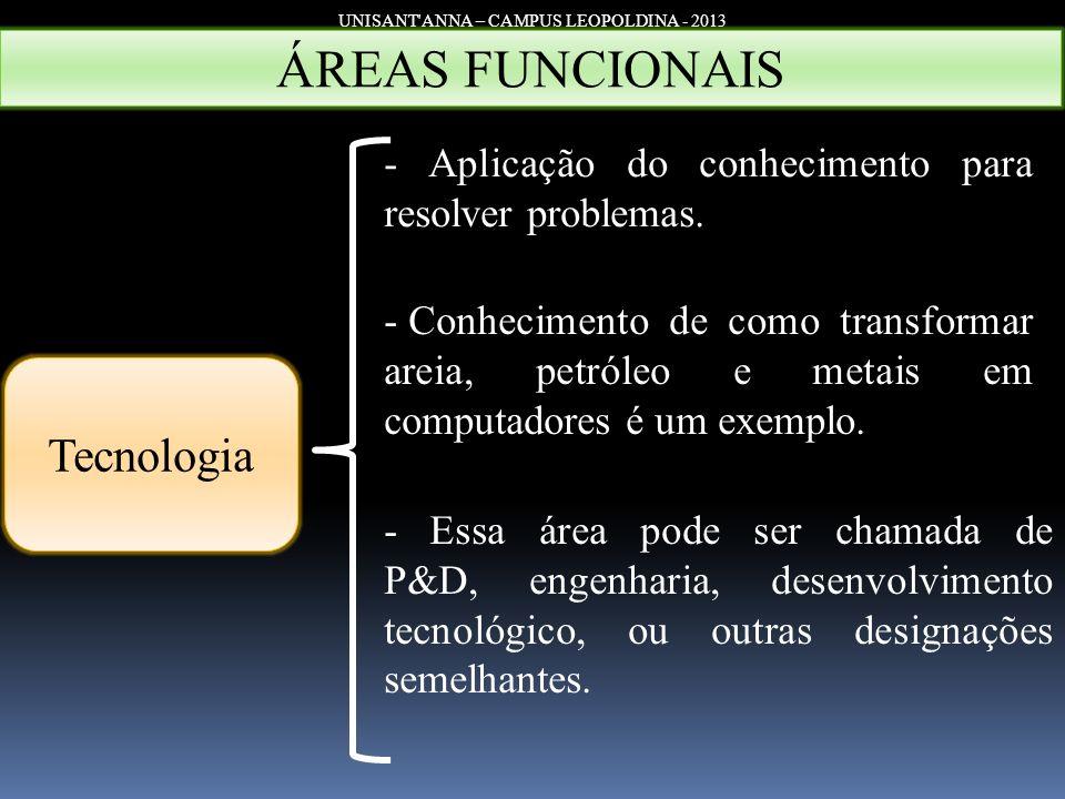 UNISANT'ANNA – CAMPUS LEOPOLDINA - 2013 Tecnologia - Aplicação do conhecimento para resolver problemas. - Conhecimento de como transformar areia, petr