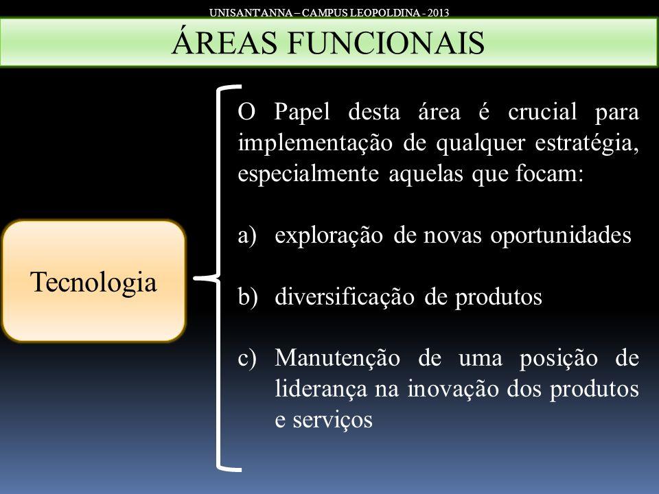 UNISANT'ANNA – CAMPUS LEOPOLDINA - 2013 Tecnologia ÁREAS FUNCIONAIS O Papel desta área é crucial para implementação de qualquer estratégia, especialme