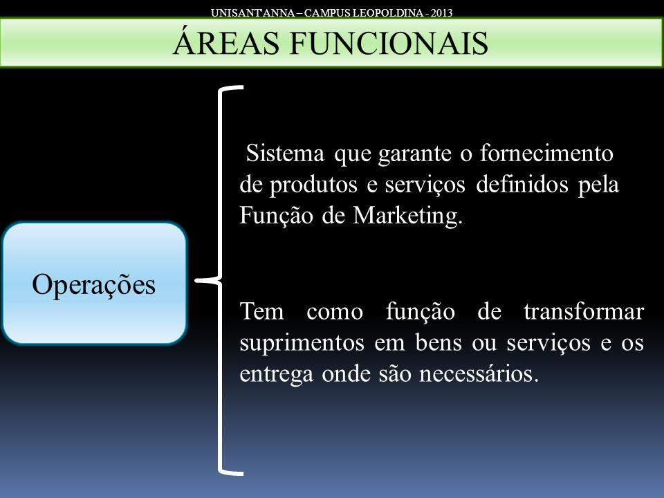 UNISANT'ANNA – CAMPUS LEOPOLDINA - 2013 Operações ÁREAS FUNCIONAIS Sistema que garante o fornecimento de produtos e serviços definidos pela Função de