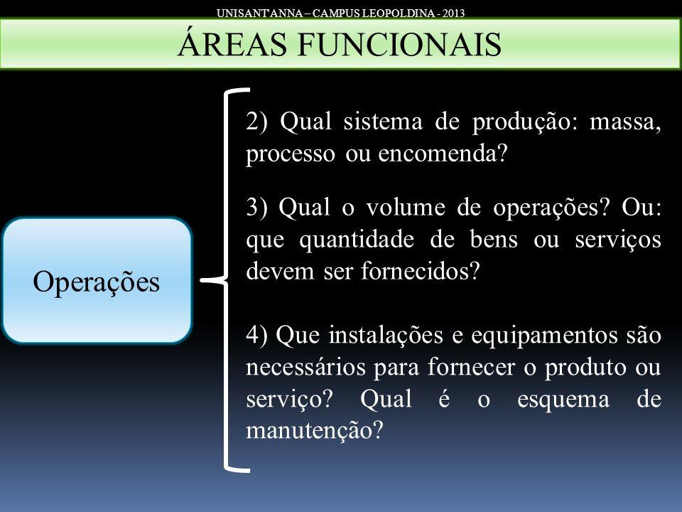 UNISANT'ANNA – CAMPUS LEOPOLDINA - 2013 Operações ÁREAS FUNCIONAIS 2) Qual sistema de produção: massa, processo ou encomenda? 3) Qual o volume de oper