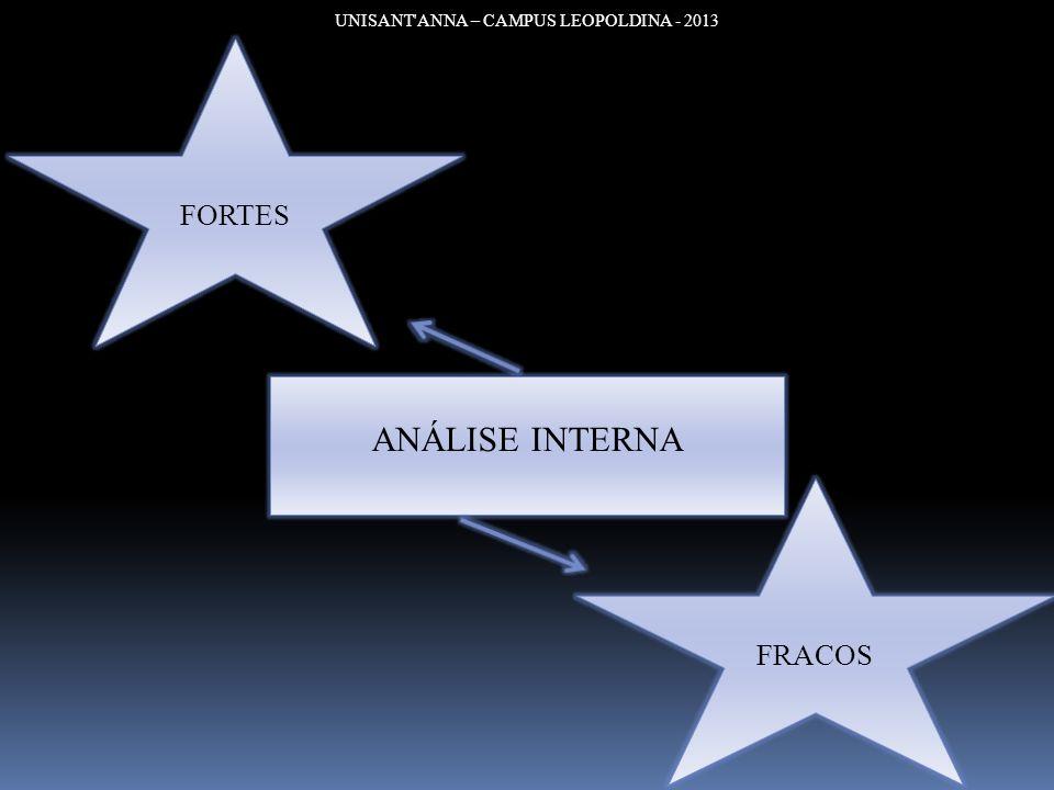 UNISANT ANNA – CAMPUS LEOPOLDINA - 2013 ANÁLISE RÁPIDA Principais Estratégias da Organização - Diferenciação – identidade forte do produto.