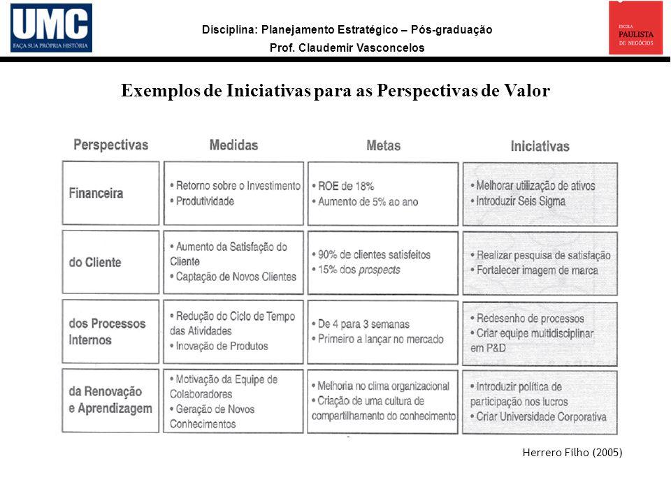Disciplina: Planejamento Estratégico – Pós-graduação Prof. Claudemir Vasconcelos Exemplos de Iniciativas para as Perspectivas de Valor Herrero Filho (