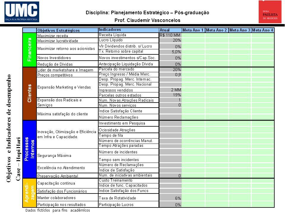 Disciplina: Planejamento Estratégico – Pós-graduação Prof. Claudemir Vasconcelos a Objetivos e Indicadores de desempenho Case – Hopi Hari Dados fictíc