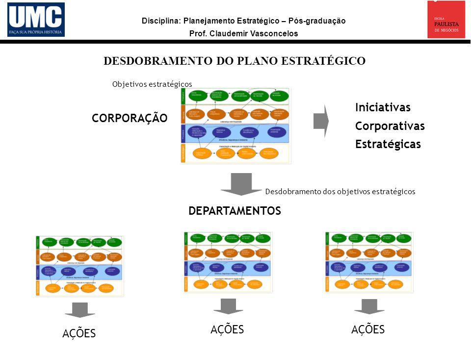 Disciplina: Planejamento Estratégico – Pós-graduação Prof. Claudemir Vasconcelos DESDOBRAMENTO DO PLANO ESTRATÉGICO CORPORAÇÃO AÇÕES DEPARTAMENTOS AÇÕ