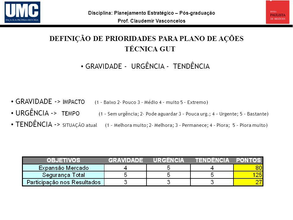 Disciplina: Planejamento Estratégico – Pós-graduação Prof. Claudemir Vasconcelos DEFINIÇÃO DE PRIORIDADES PARA PLANO DE AÇÕES TÉCNICA GUT GRAVIDADE -
