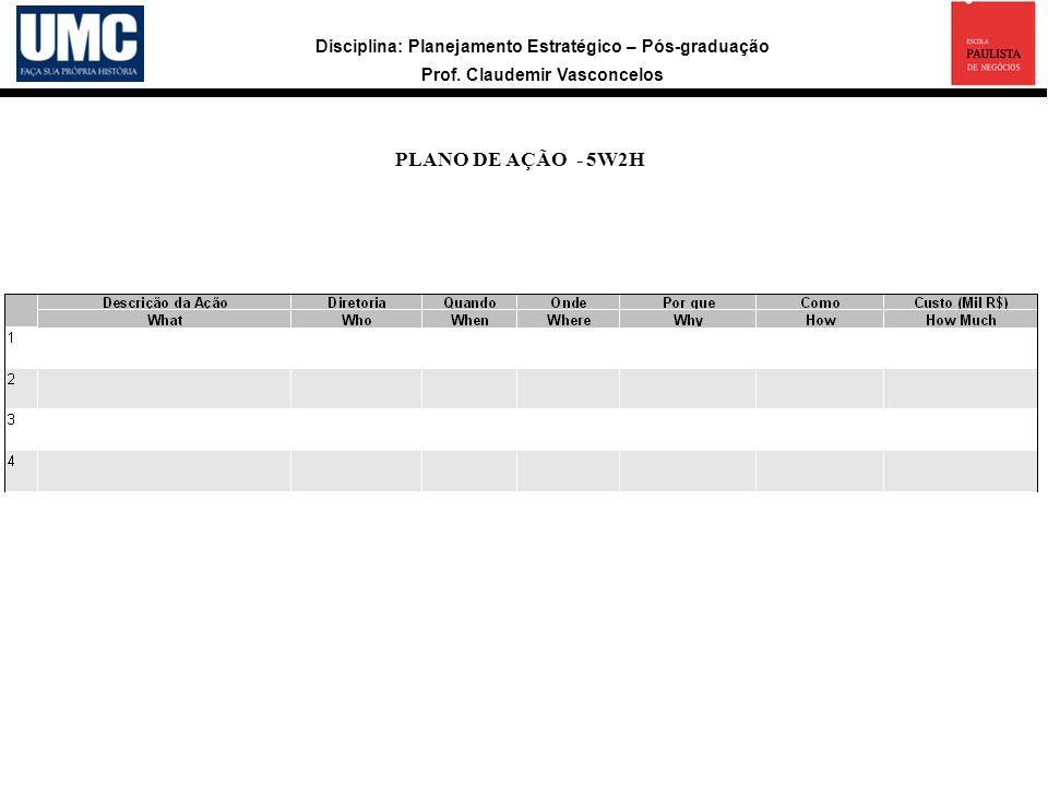 Disciplina: Planejamento Estratégico – Pós-graduação Prof. Claudemir Vasconcelos PLANO DE AÇÃO - 5W2H a