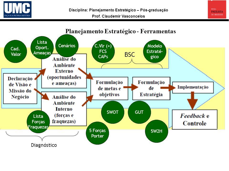 Disciplina: Planejamento Estratégico – Pós-graduação Prof. Claudemir Vasconcelos Planejamento Estratégico - Ferramentas Lista Forças Fraquezas Lista O