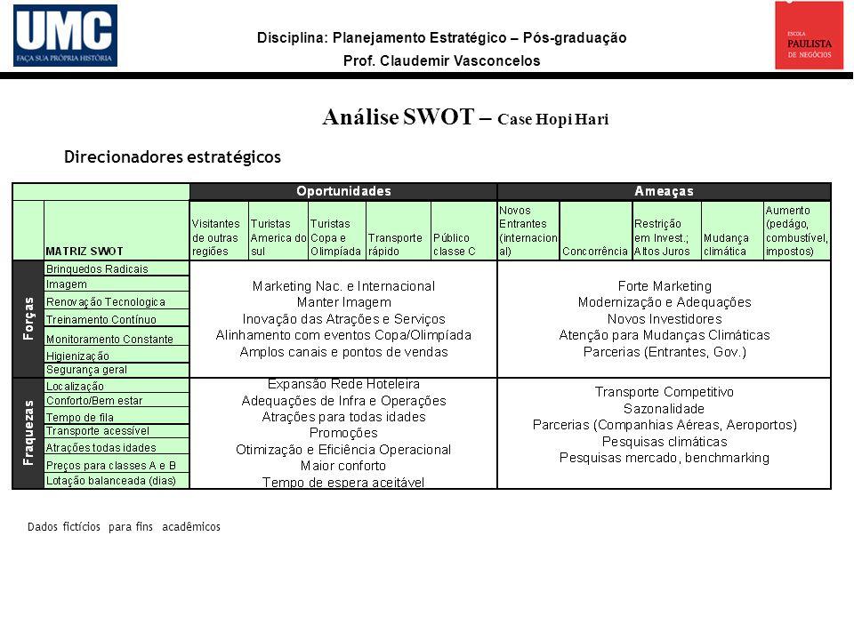 Disciplina: Planejamento Estratégico – Pós-graduação Prof. Claudemir Vasconcelos Análise SWOT – Case Hopi Hari Direcionadores estratégicos Dados fictí