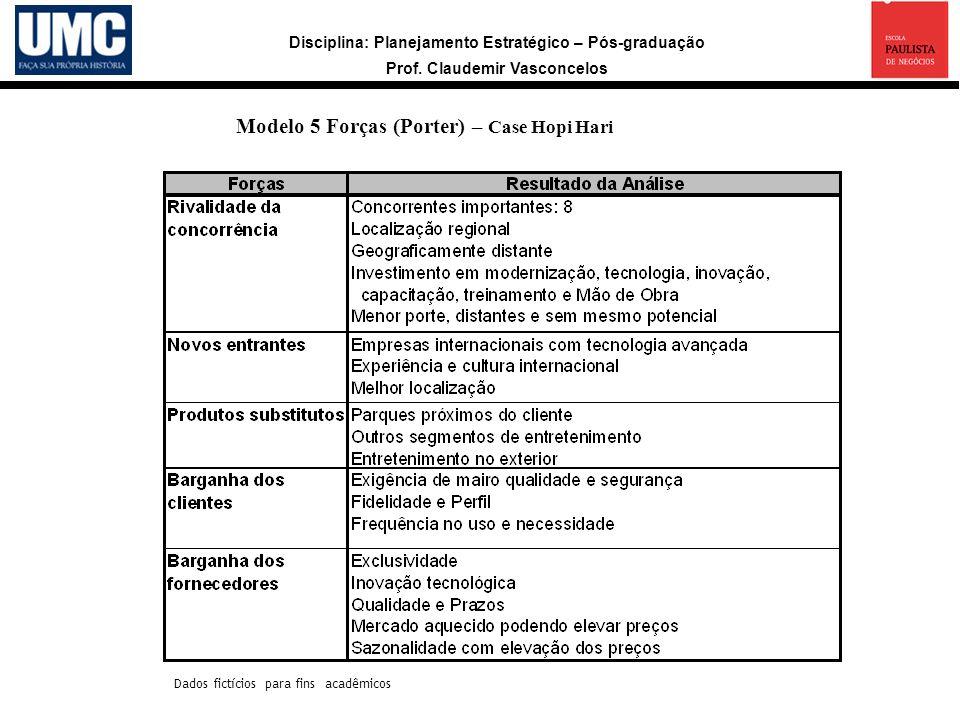 Disciplina: Planejamento Estratégico – Pós-graduação Prof. Claudemir Vasconcelos Modelo 5 Forças (Porter) – Case Hopi Hari Dados fictícios para fins a