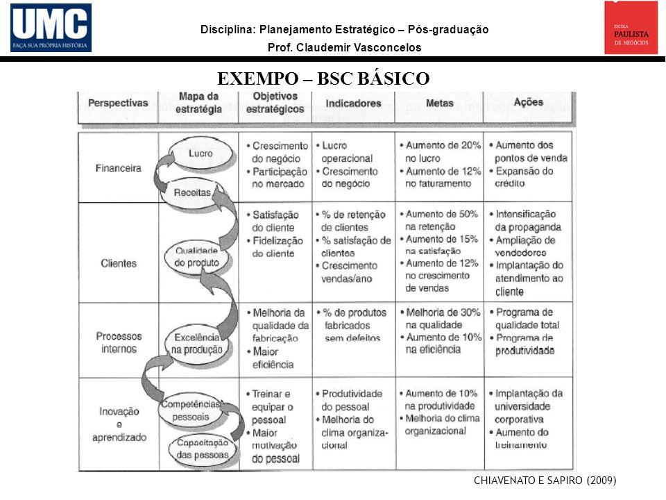 Disciplina: Planejamento Estratégico – Pós-graduação Prof. Claudemir Vasconcelos EXEMPO – BSC BÁSICO CHIAVENATO E SAPIRO (2009)