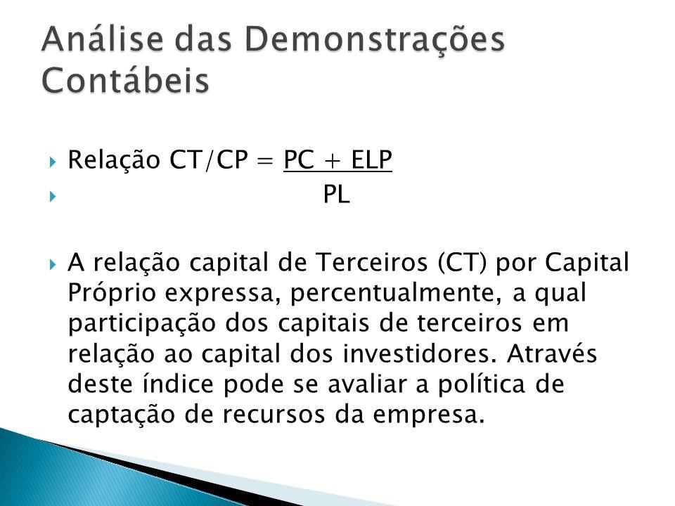 Participação total do CT = PC + ELP Passivo Total A participação total do capital de terceiros (CT) é um índice que demonstra qual é a estrutura de capital da empresa, ou seja, a partir do total de fontes de recursos, qual é o percentual de divida (capital de terceiros) e qual é o percentual de capital próprio.