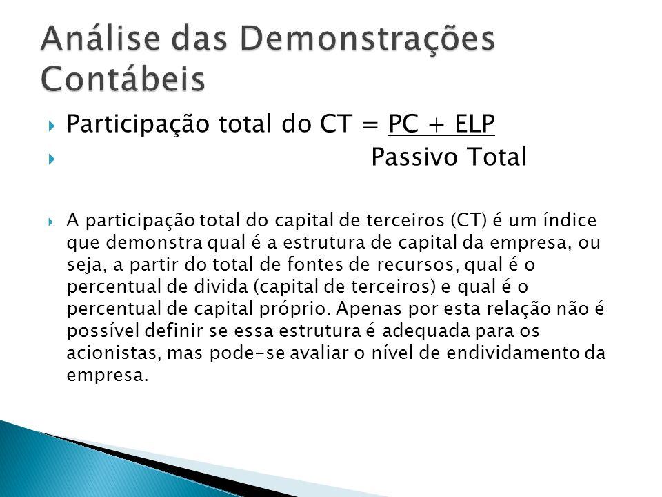 Composição do endividamento = PC PC + ELP A composição do endividamento expressa, em termos percentuais, o montante do endividamento que vence no curto prazo.