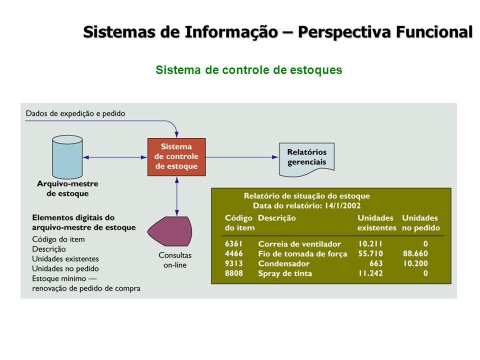 Sistema de controle de estoques Sistemas de Informação – Perspectiva Funcional