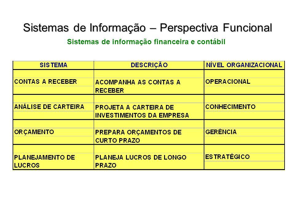 Sistemas de informação financeira e contábil Sistemas de Informação – Perspectiva Funcional