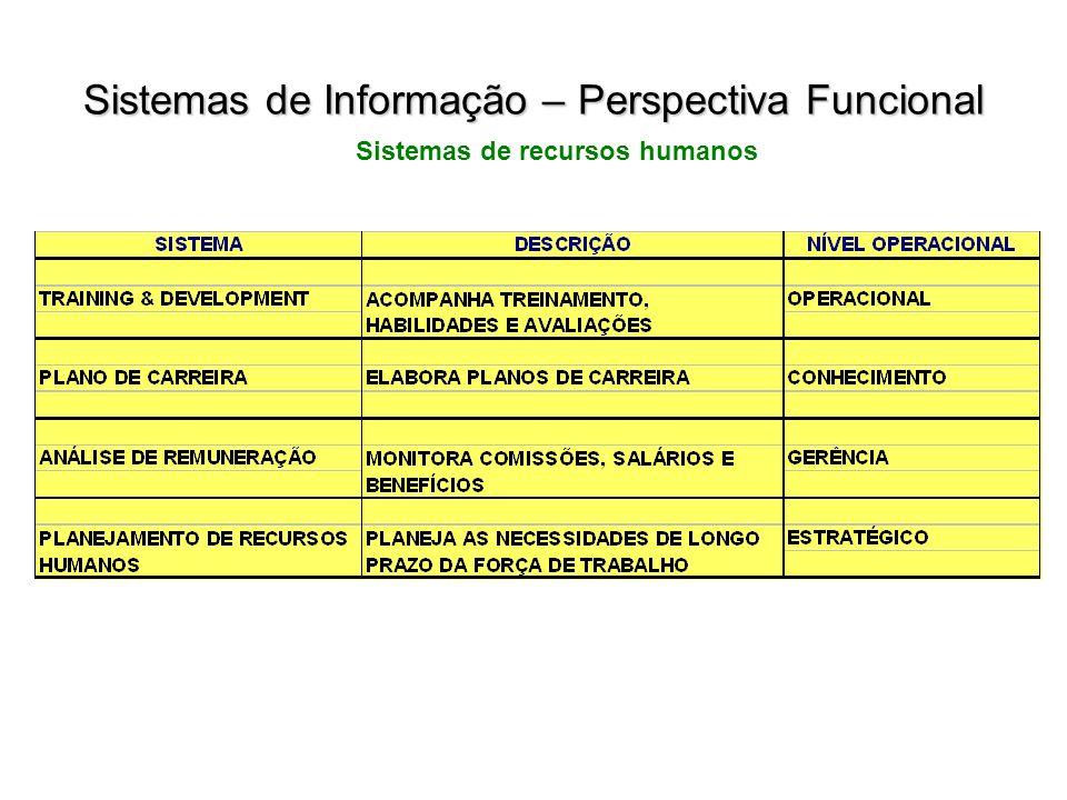 Sistemas de recursos humanos Sistemas de Informação – Perspectiva Funcional