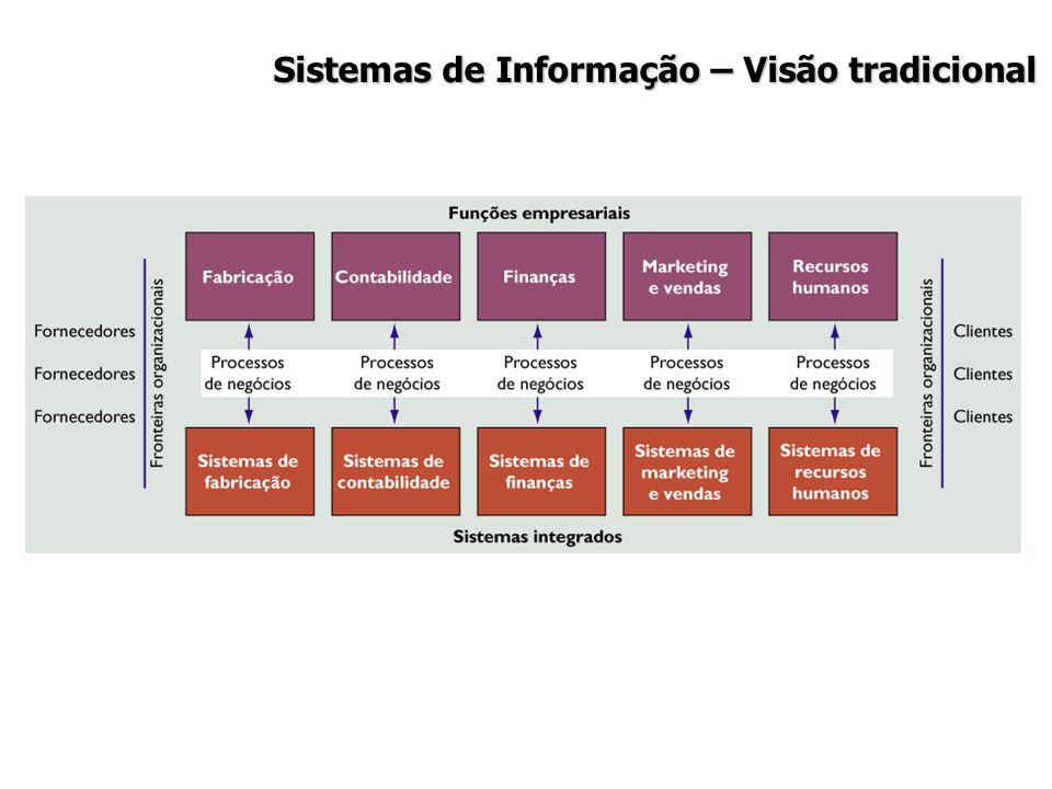 Sistemas de Informação – Visão tradicional