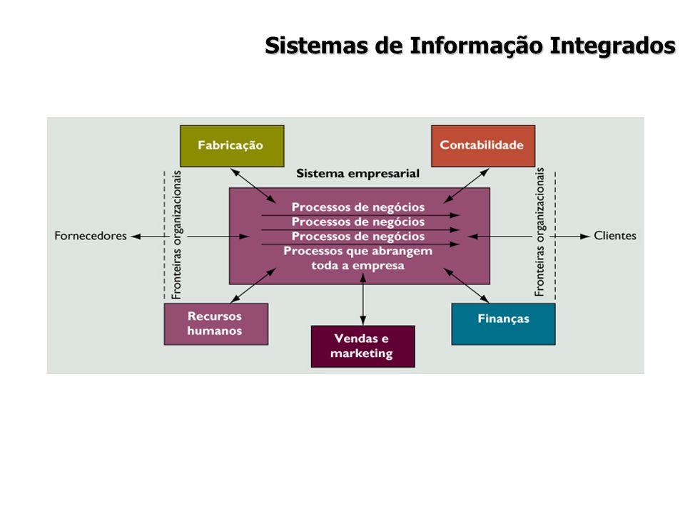 Sistemas de Informação Integrados