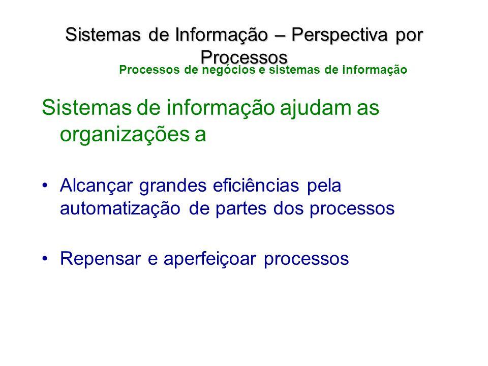 Sistemas de informação ajudam as organizações a Alcançar grandes eficiências pela automatização de partes dos processos Repensar e aperfeiçoar process