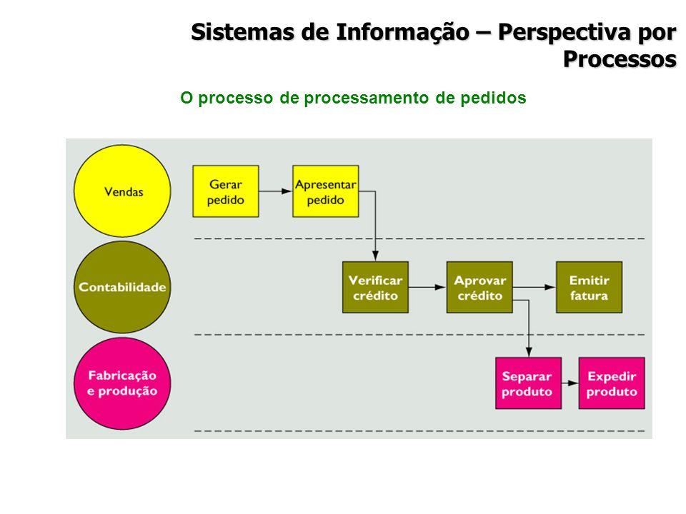 O processo de processamento de pedidos Sistemas de Informação – Perspectiva por Processos