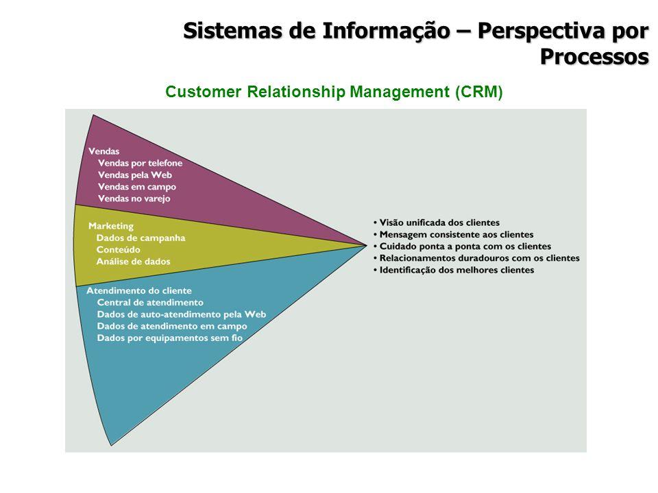 Customer Relationship Management (CRM) Sistemas de Informação – Perspectiva por Processos