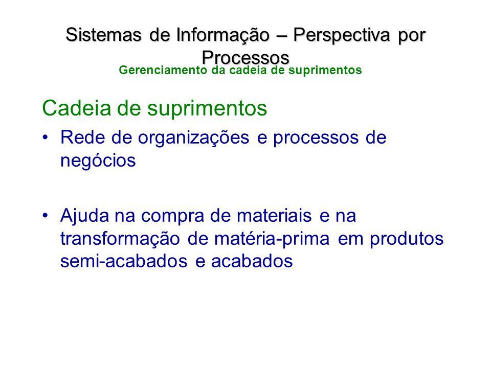 Cadeia de suprimentos Rede de organizações e processos de negócios Ajuda na compra de materiais e na transformação de matéria-prima em produtos semi-a