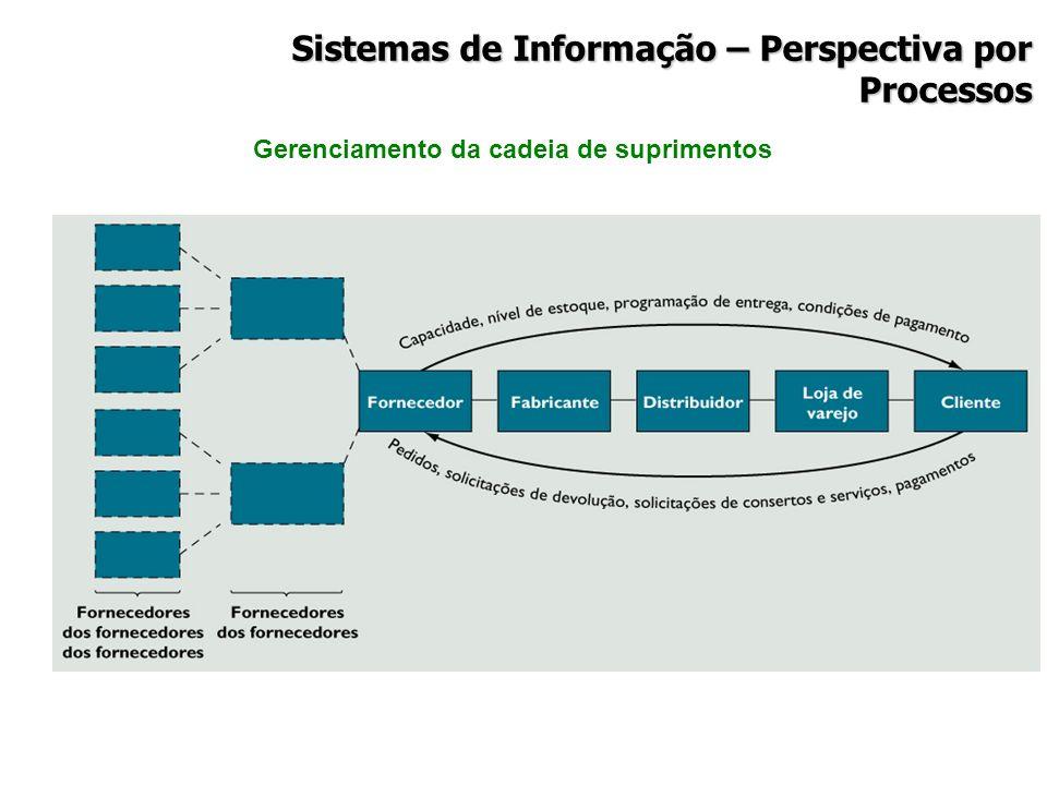 Gerenciamento da cadeia de suprimentos Sistemas de Informação – Perspectiva por Processos
