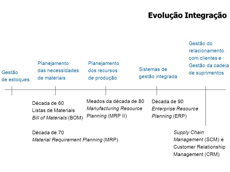 Evolução Integração Gestão de estoques Planejamento das necessidades de materiais Década de 60 Listas de Materiais Bill of Materials (BOM) Década de 7