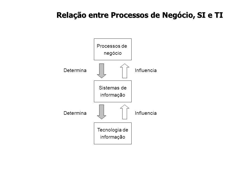 Relação entre Processos de Negócio, SI e TI Processos de negócio Sistemas de informação Tecnologia de informação Influencia Determina