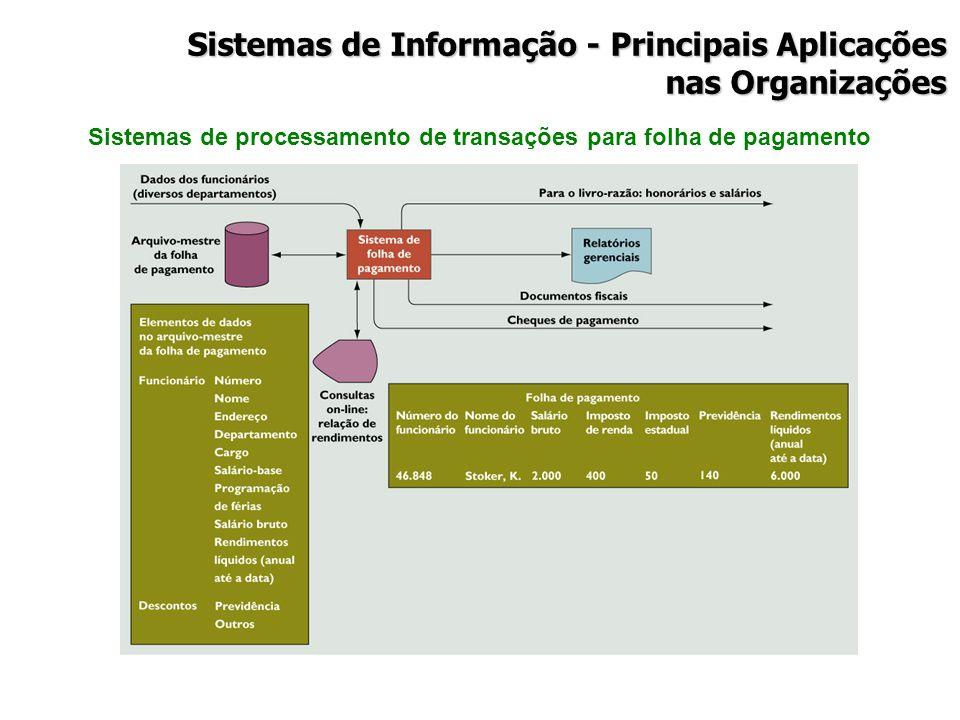Sistemas de processamento de transações para folha de pagamento Sistemas de Informação - Principais Aplicações nas Organizações
