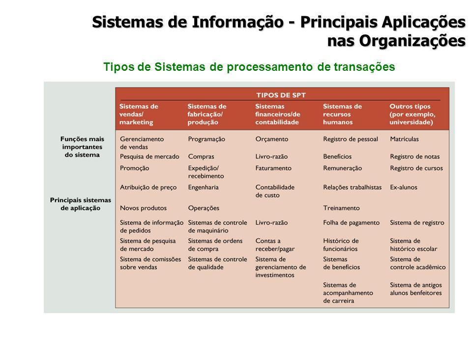 Tipos de Sistemas de processamento de transações Sistemas de Informação - Principais Aplicações nas Organizações