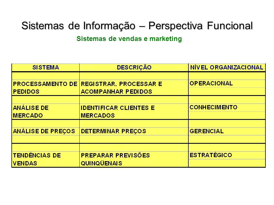Sistemas de vendas e marketing Sistemas de Informação – Perspectiva Funcional