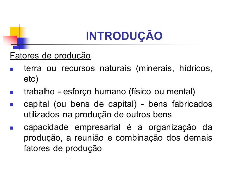 INTRODUÇÃO Fatores de produção terra ou recursos naturais (minerais, hídricos, etc) trabalho - esforço humano (físico ou mental) capital (ou bens de c