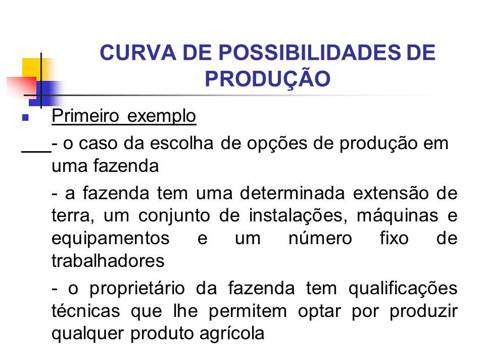 CURVA DE POSSIBILIDADES DE PRODUÇÃO Primeiro exemplo - o caso da escolha de opções de produção em uma fazenda - a fazenda tem uma determinada extensão