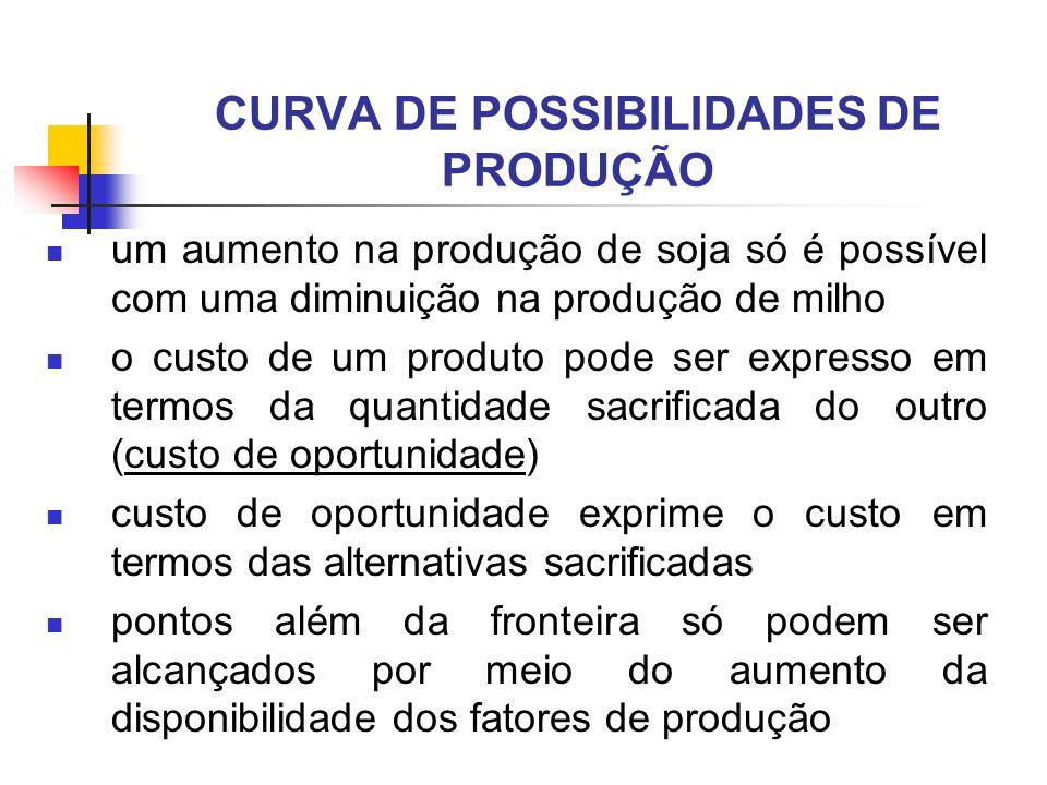 CURVA DE POSSIBILIDADES DE PRODUÇÃO um aumento na produção de soja só é possível com uma diminuição na produção de milho o custo de um produto pode se