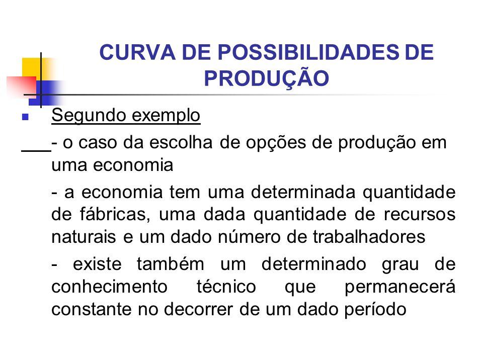 CURVA DE POSSIBILIDADES DE PRODUÇÃO Segundo exemplo - o caso da escolha de opções de produção em uma economia - a economia tem uma determinada quantid