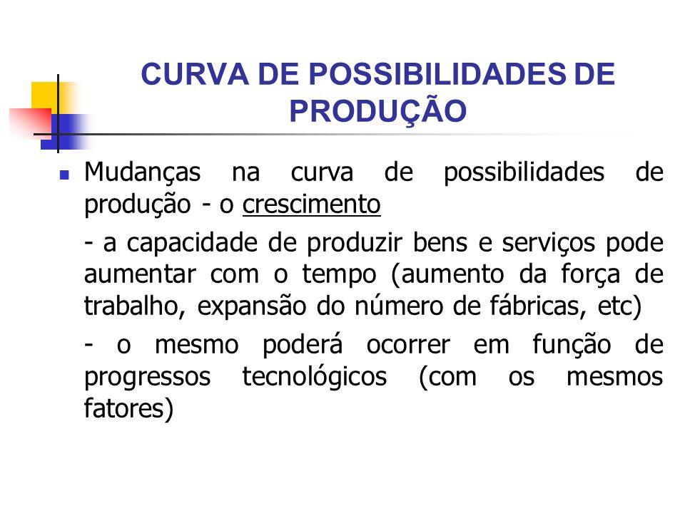 CURVA DE POSSIBILIDADES DE PRODUÇÃO Mudanças na curva de possibilidades de produção - o crescimento - a capacidade de produzir bens e serviços pode au