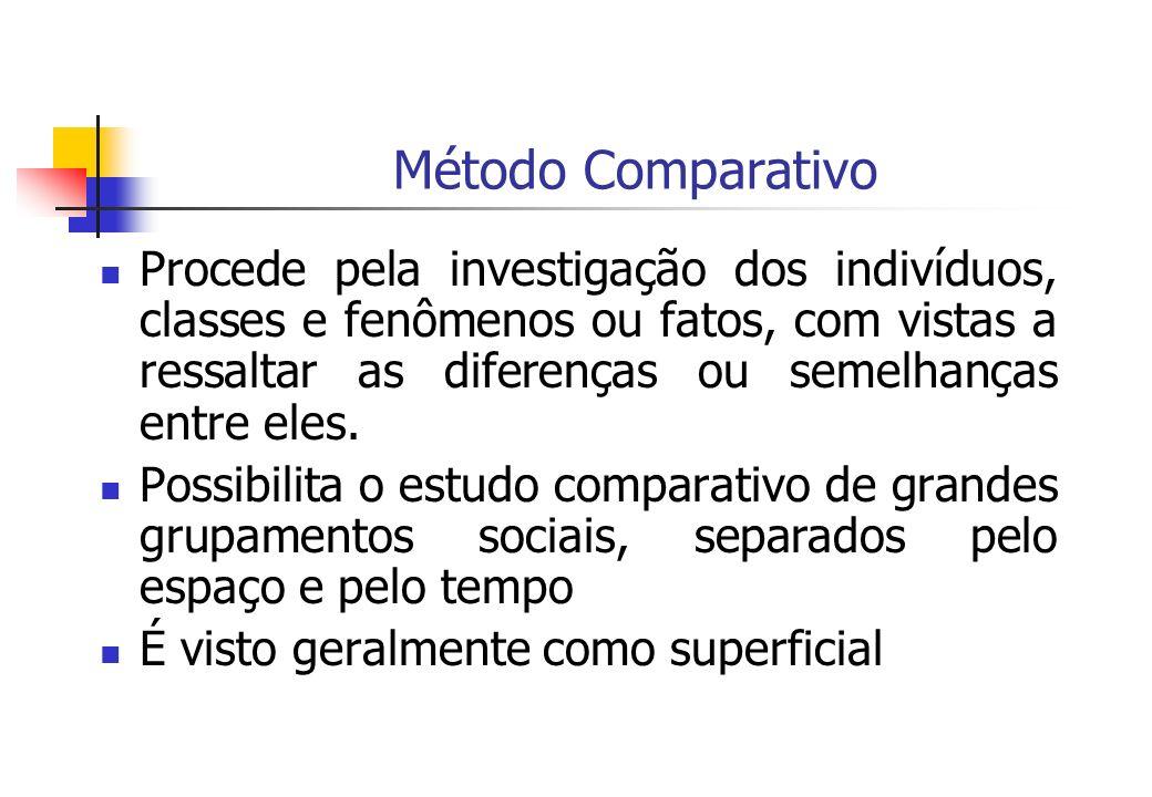 Método Comparativo Procede pela investigação dos indivíduos, classes e fenômenos ou fatos, com vistas a ressaltar as diferenças ou semelhanças entre e