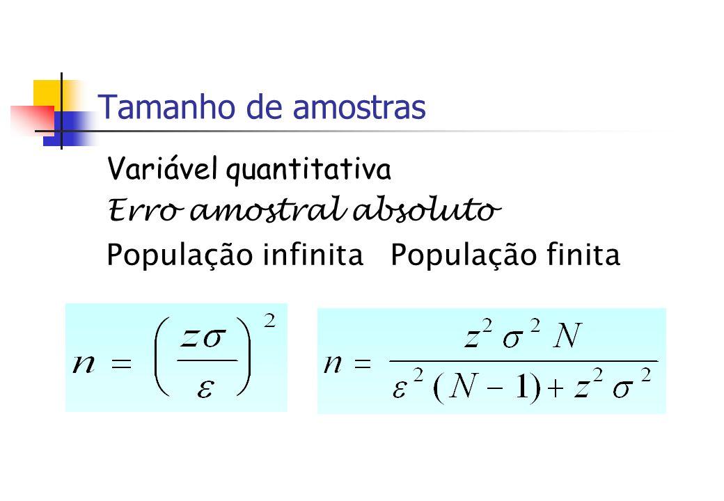 Tamanho de amostras Variável quantitativa Erro amostral absoluto População infinita População finita
