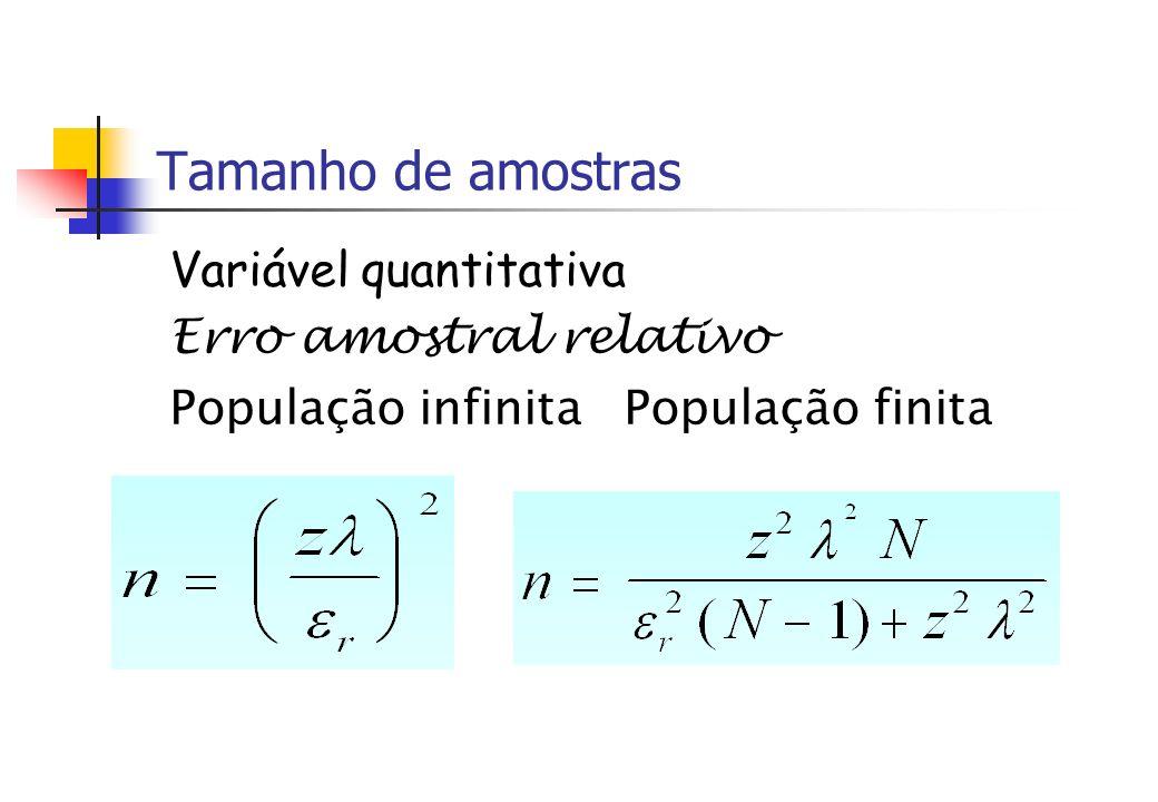 Tamanho de amostras Variável quantitativa Erro amostral relativo População infinita População finita
