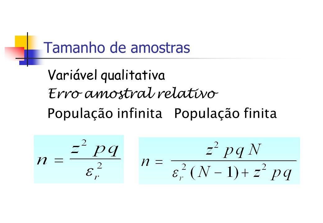 Tamanho de amostras Variável qualitativa Erro amostral relativo População infinita População finita