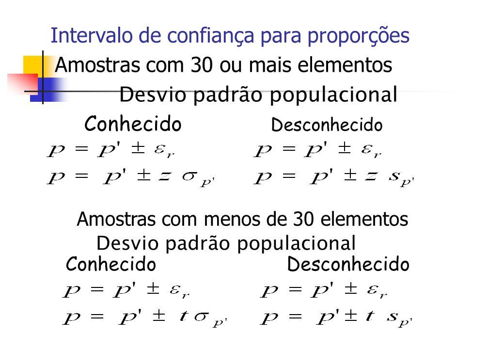 Intervalo de confiança para proporções Amostras com 30 ou mais elementos Desvio padrão populacional Conhecido Desconhecido Amostras com menos de 30 el