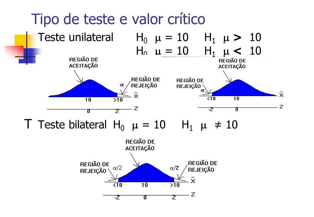 Tipo de teste e valor crítico Teste unilateral H 0 = 10H 1 > 10 H 0 = 10H 1 < 10 T Teste bilateral H 0 = 10H 1 10