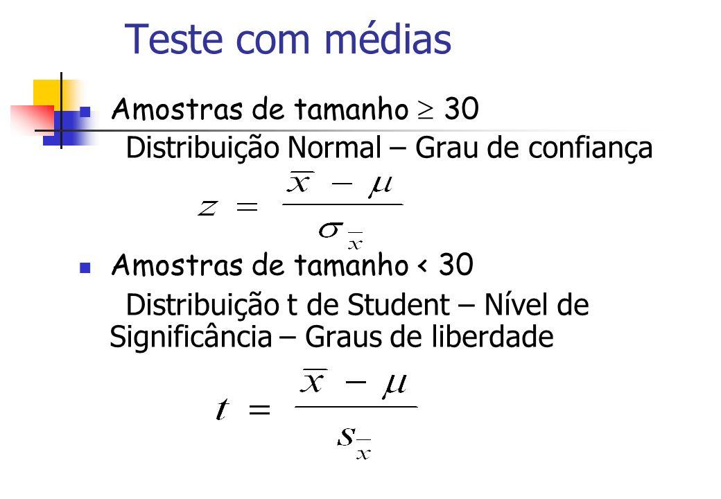 Teste com médias Amostras de tamanho 30 Distribuição Normal – Grau de confiança Amostras de tamanho < 30 Distribuição t de Student – Nível de Signific