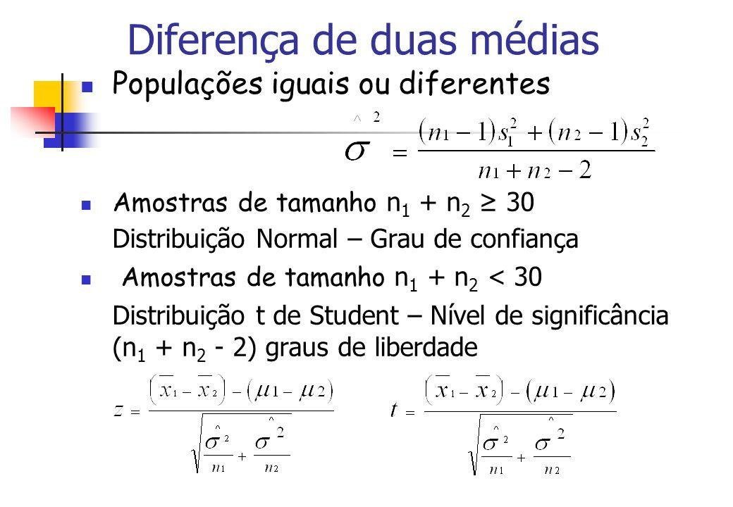 Diferença de duas médias Populações iguais ou diferentes Amostras de tamanho n 1 + n 2 30 Distribuição Normal – Grau de confiança Amostras de tamanho