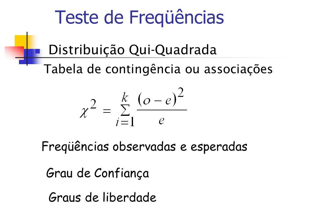 Teste de Freqüências Distribuição Qui-Quadrada Tabela de contingência ou associações Grau de Confiança Graus de liberdade Freqüências observadas e esp
