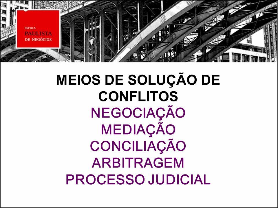 NEGOCIAÇÃO * Negociadores * Procedimentos * Interesses Estratégicos, Táticos e Operacionais * Subsídios Jurídicos e Econômico- Financeiros * Sim ou Não – Alternativas Intermediárias * Formalização do Acordo