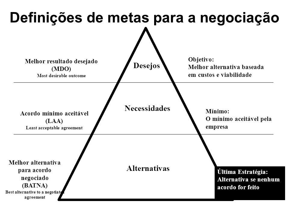 Melhor resultado desejado (MDO) Most desirable outcome Acordo mínimo aceitável (LAA) Least acceptable agreement Melhor alternativa para acordo negocia