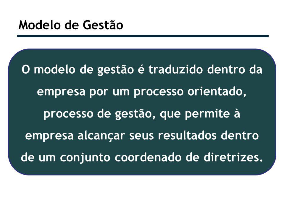 Modelo de Gestão O modelo de gestão é traduzido dentro da empresa por um processo orientado, processo de gestão, que permite à empresa alcançar seus r
